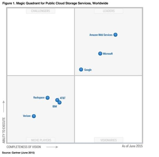 AWS Gartner Magic Quadrant